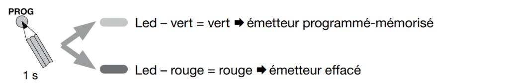 Programmer-mem:effacer émetteur
